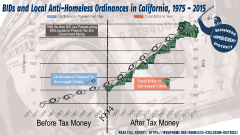 The creation of BID and the rise of Anti-Homeless Ordinances
